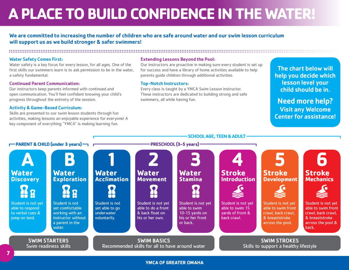 A PLACE TO BUILD CONFIDENCE IN THE WATER  We are committed to increasing the number of children who are safe around water ...