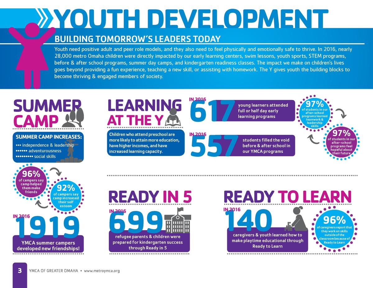 YOUTH DEVELOPMENT BUILDING TOMORROW   S LEADERS TODAY  Youth need positive adult and peer role models, and they also need ...